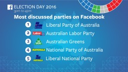 Facebook Australia election 2016 campaign creative design